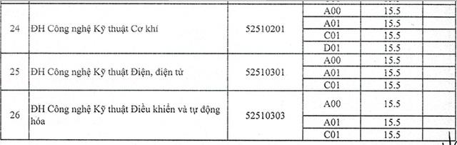 Trường ĐH Trà Vinh, ĐH Tài nguyên Môi trường TPHCM công bố điểm chuẩn - 5