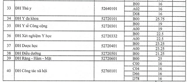 Trường ĐH Trà Vinh, ĐH Tài nguyên Môi trường TPHCM công bố điểm chuẩn - 7