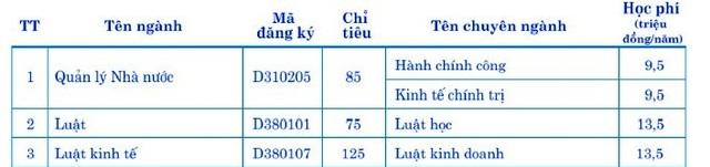 ĐH Kinh tế Đà Nẵng có mức học phí cao nhất là 17,5 triệu đồng/năm - 2
