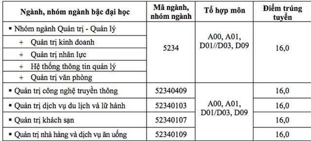 Điểm trúng tuyển của trường ĐH Hoa Sen, ĐH Hùng Vương TPHCM, ĐH Văn Lang - 2
