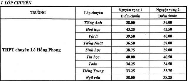 Điểm chuẩn vào chuyên Lê Hồng Phong cao nhất TPHCM - 1