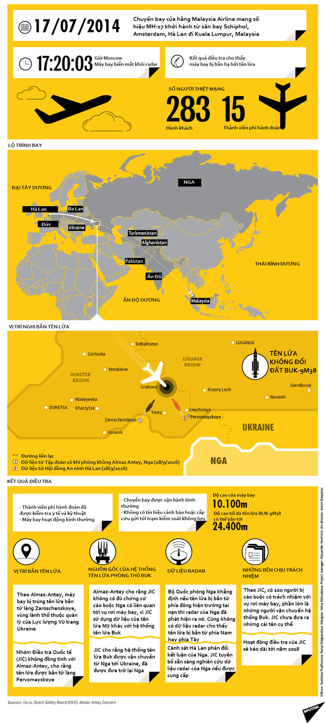 Toàn cảnh cuộc điều tra vụ rơi máy bay MH17 của hãng hàng không Malaysia Airlines ngày 17/7/2014. Xem ảnh cỡ lớn tại đây (Đồ họa: Sputnik)