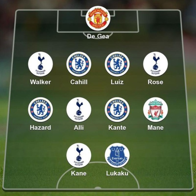 Đội hình tiêu biểu Premier League của PFA