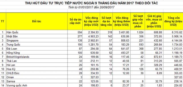 """Giới đầu tư Trung Quốc đang thực hiện """"tour mua sắm"""" doanh nghiệp Việt - 2"""