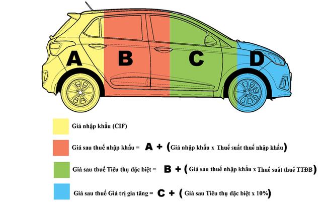 Các mức thuế áp dụng với xe nhập khẩu nguyên chiếc