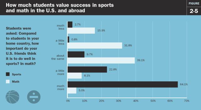 Gần 2/3 số học sinh ngoại quốc thấy rằng, học sinh Mỹ coi trọng và đạt thành tích cao ở các môn thể thao hơn là toán học.