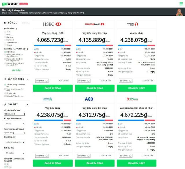 Với khoản vay 100 triệu, kỳ hạn 30 tháng cho một người có thu nhập 10 triệu đồng/ tháng, website GoBear đưa ra những kết quả so sánh minh bạch và rõ ràng để khách hàng có thông tin so sánh và lựa chọn sản phẩm phù hợp nhất với nhu cầu của mình.