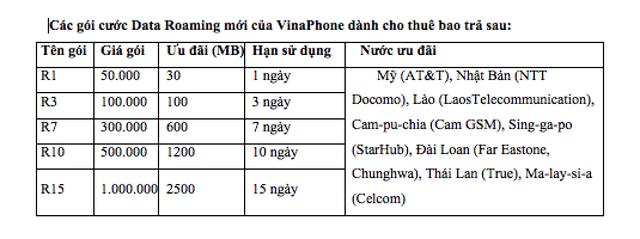 VinaPhone giảm cước Data Roaming tại Mỹ và một số quốc gia, vùng lãnh thổ Châu Á - 2