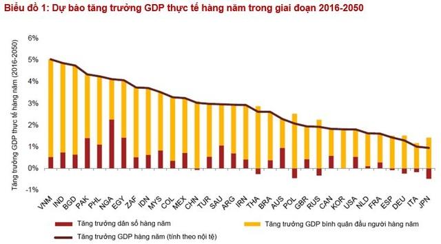 PwC: GDP Việt Nam sẽ đứng thứ 20 thế giới vào năm 2050 - 2