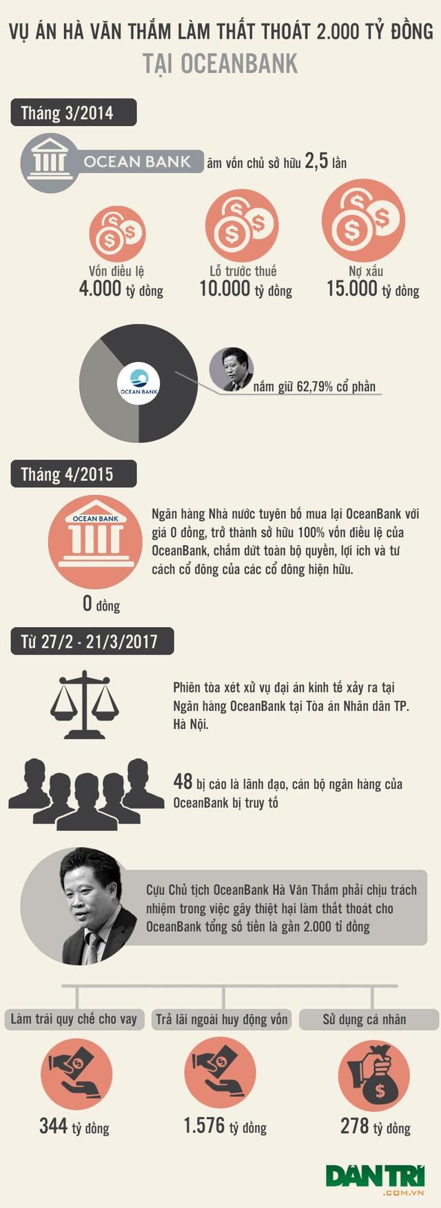 [Infographics] - Toàn cảnh đại án Hà Văn Thắm và đồng phạm - 1