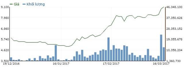 Diễn biến giá cổ phiếu HAG trong vòng 3 tháng qua (Chat: Vietstock)