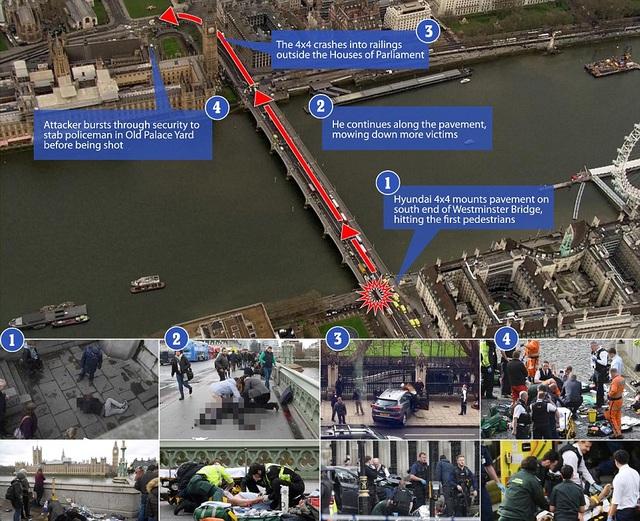 Hành trình di chuyển của chiếc xe Huyndai do Khalid Masood điều khiển từ cầu Westminster cho tới cổng trụ sở quốc hội Anh (Ảnh: Dailymail)