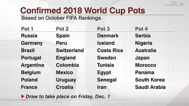 4 nhóm hạt giống ở World Cup 2018