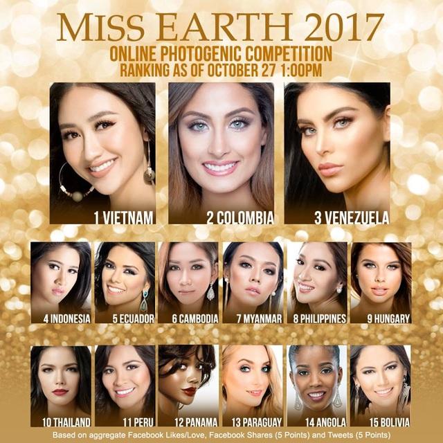 Hiện tại, Hà Thu của Việt Nam đang dẫn đầu bình chọn trực tuyến của phần thi Hoa hậu ăn hình nhất.