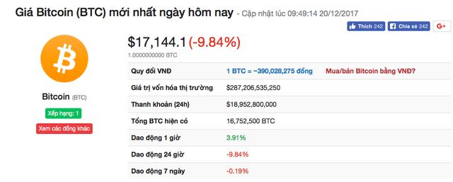 Sau khi tăng giá chóng mặt, tiền ảo Bitcoin đã giảm giá gần 1000USD/BTC.