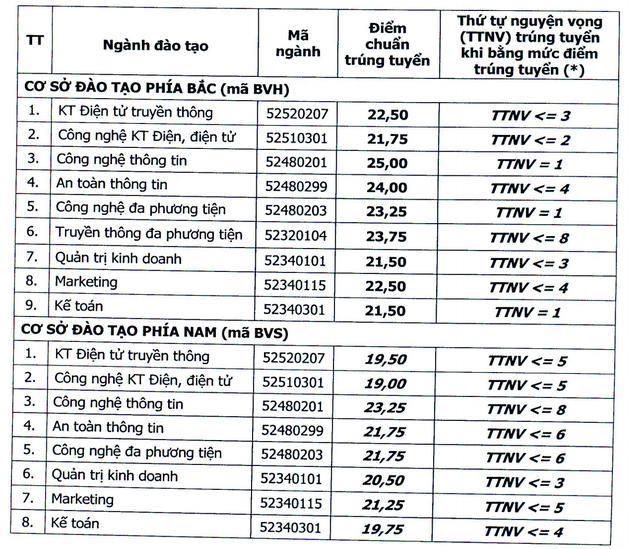 Điểm chuẩn vào Học viện Công nghệ Bưu chính viễn thông từ 19 - 25 điểm - 1