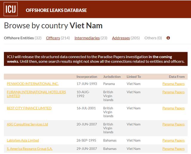 Danh sách 32 thực thể nước ngoài liên quan đến Việt Nam được công bố trên trang web offshoreleaks.icij.org. (Nguồn: ICIJ)