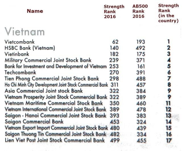 Top 500 ngân hàng mạnh nhất châu Á 2016 - 2