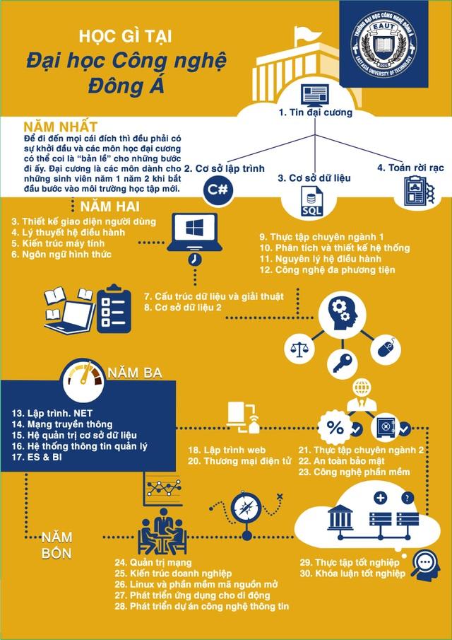 Lợi ích khi lựa chọn ngành Công nghệ Thông tin - ĐH Công nghệ Đông Á - 2