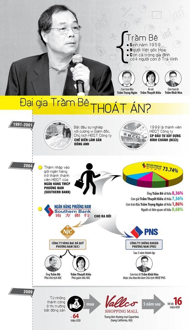 Infographic: Đại gia Trầm Bê thoát án? - 1