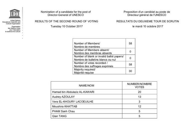 Kết quả cuộc bỏ phiếu vòng 2 do UNESCO công bố ngày 10/10 (Ảnh: UNESCO Twitter)