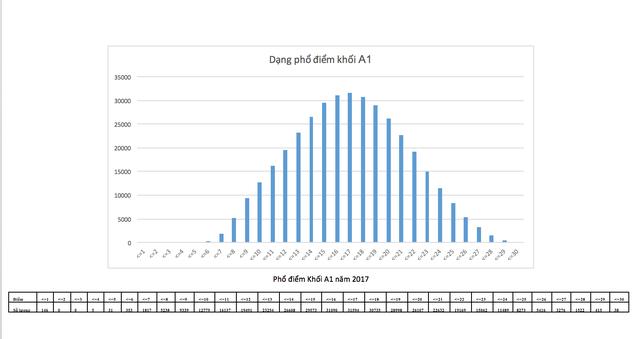 Phổ điểm thi THPT quốc gia khối A,A1,B,C,D năm 2017 - 9