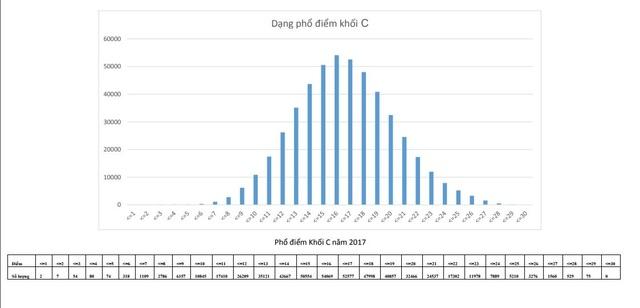Phổ điểm thi THPT quốc gia khối A,A1,B,C,D năm 2017 - 5