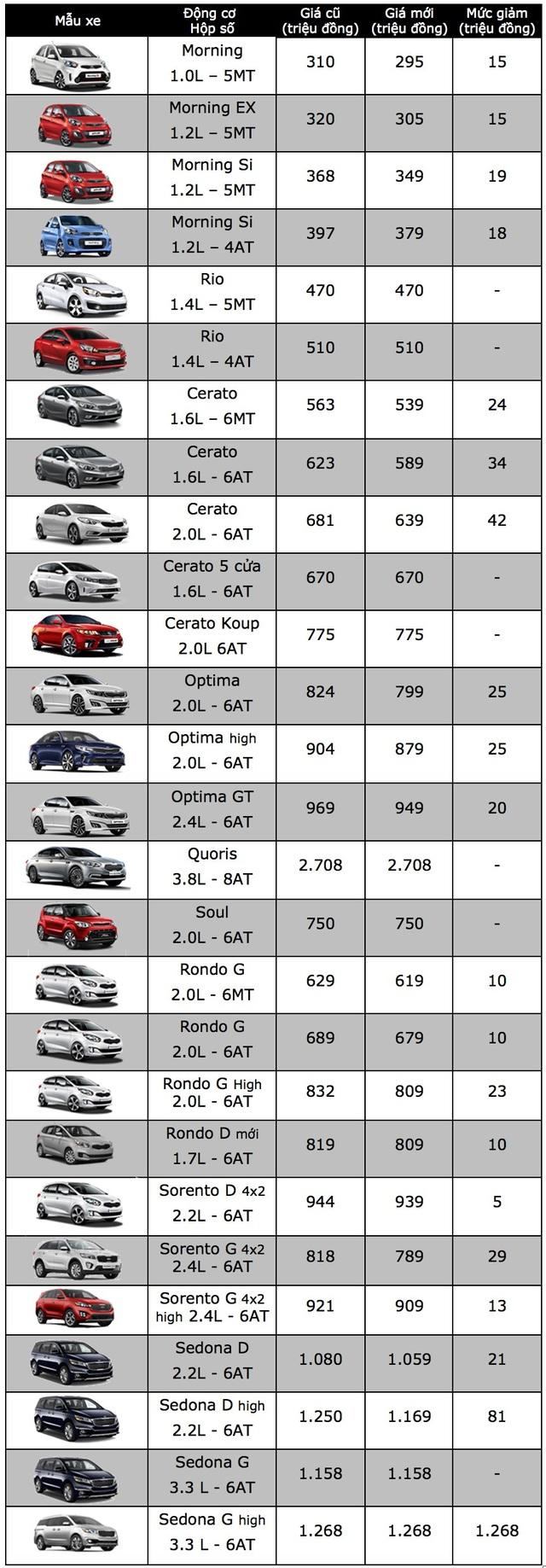 Toàn bộ xe KIA lắp ráp trong nước giảm giá, thị trường diễn biến khó lường - 2