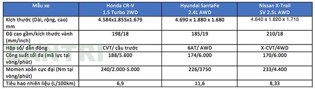 So sánh các mẫu crossover 7 chỗ tại Việt Nam - 2