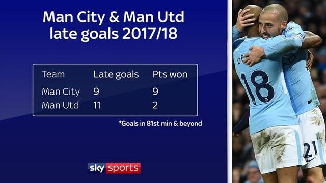 Man City bứt lên hơn hẳn so với MU nhờ tận dụng tốt bàn thắng ở cuối trận