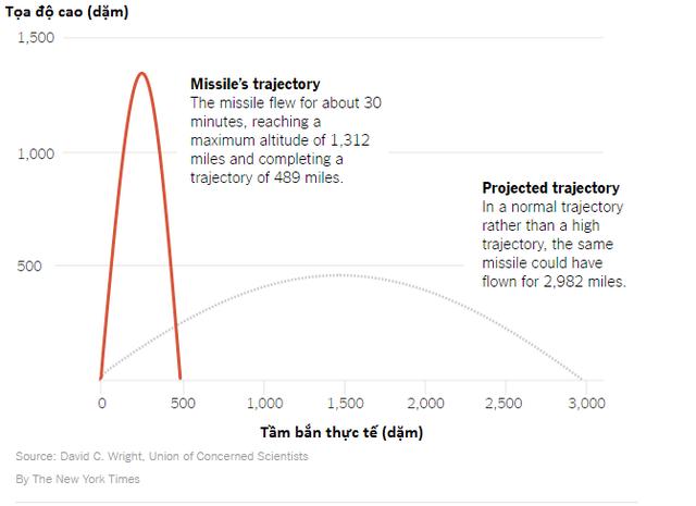 Vì sao Triều Tiên phóng tên lửa bay cao hơn 2.000km? - 2