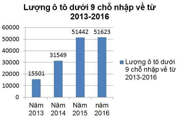 Ô tô nhập về Việt Nam tăng mạnh trong những năm gần đây. Biểu đồ: L.Bằng