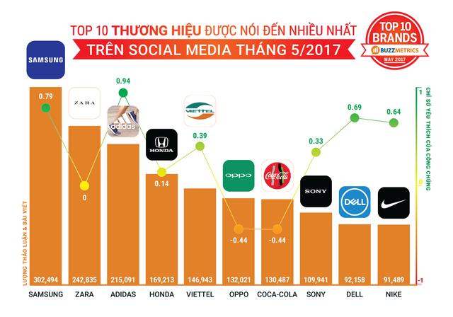 Top 10 thương hiệu được nhắc nhiều trên mạng xã hội tháng 5/2017
