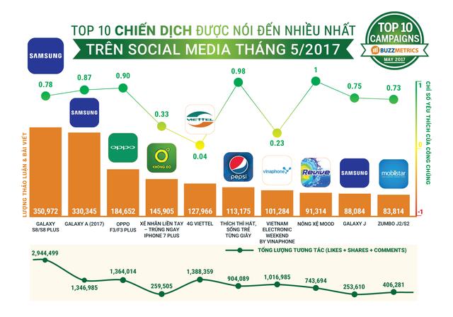 Top 10 chiến dịch được nói nhiều nhất trên mạng xã hội tháng 5