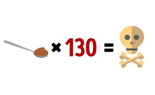 Những giới hạn của thực phẩm mà nếu vượt quá có thể dẫn đến tử vong - 10