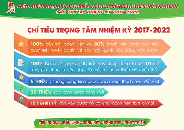 Những con số cực ấn tượng về Đoàn thanh niên nhiệm kỳ 2012- 2017 - 11
