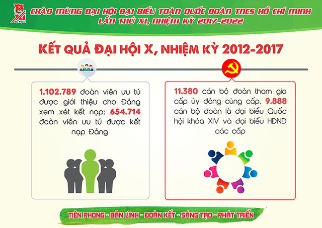 Những con số cực ấn tượng về Đoàn thanh niên nhiệm kỳ 2012- 2017 - 7