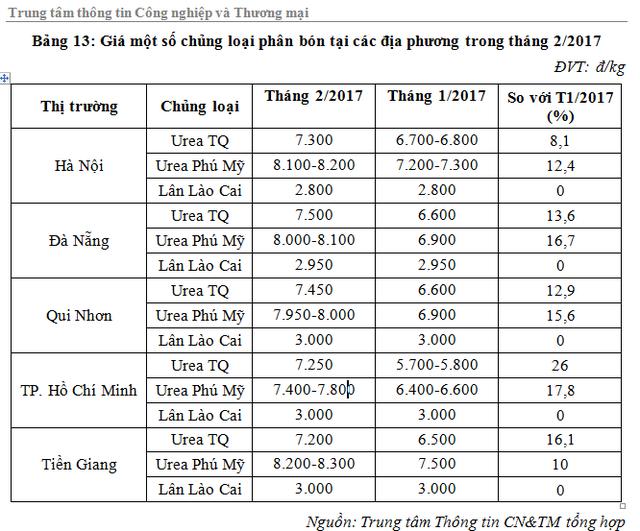 Phân bón giá rẻ Trung Quốc ồ ạt vào Việt Nam - 1