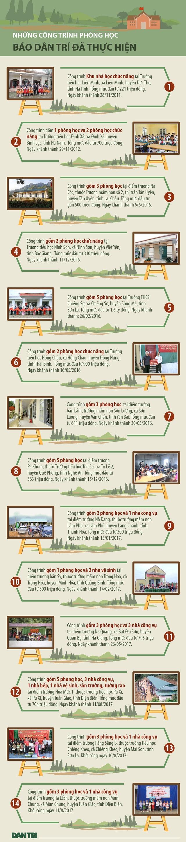 [Infographic] Những công trình phòng học mang tên Dân trí - 1
