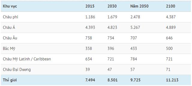 Đến năm 2100, thế giới có bao nhiêu tỷ người? - 1
