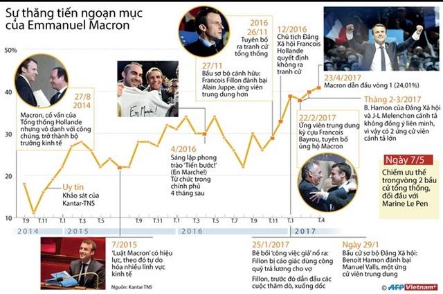 [Infographics] Sự thăng tiến ngoạn mục của Emmanuel Macron - 1