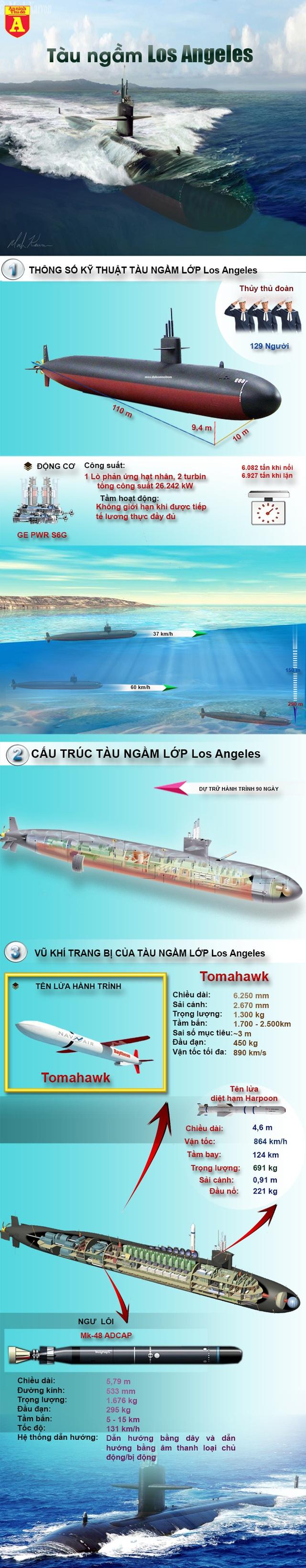 Triều Tiên lo sợ khi Hàn Quốc có ý định mua tàu ngầm hạt nhân Mỹ - 3