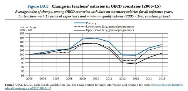 Biểu đồ sự biến động về lương giáo viên của các thành viên OECD từ năm 2005 đến năm 2015. Ảnh: OECD