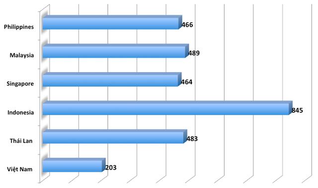 Giá trị thương hiệu quốc gia Việt Nam so với một số nước trong khu vực. Đơn vị tỷ USD