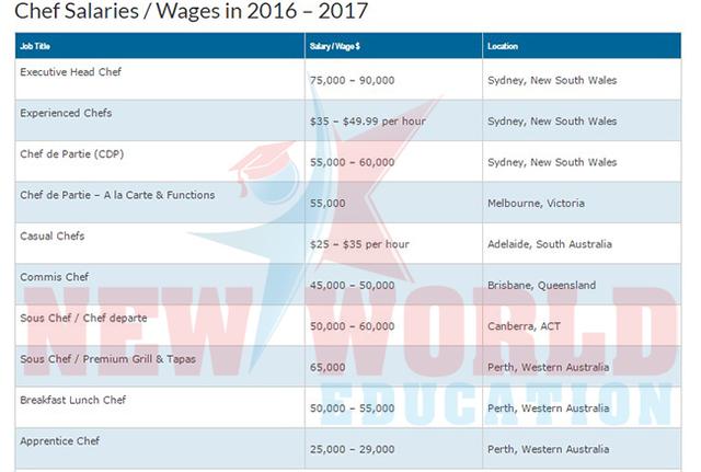 Hội thảo du học Úc - Thực tập hưởng lương lên đến 40,000 AUD và học bổng 20,000 AUD - 1