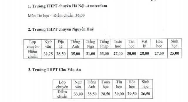 Điểm chuẩn bổ sung vào lớp 10 của 3 trường THPT chuyên tại Hà Nội.