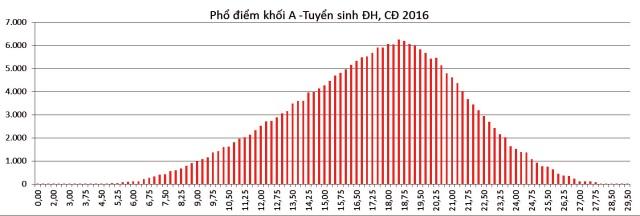 Phổ điểm thi THPT quốc gia khối A,A1,B,C,D năm 2017 - 2
