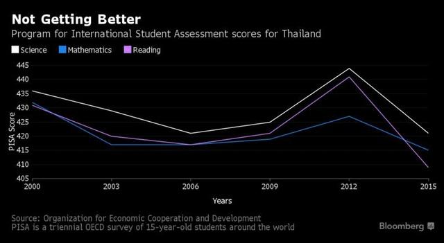 Bộ trưởng Giáo dục Thái Lan lấy Việt Nam ra làm gương về cải cách giáo dục - 1