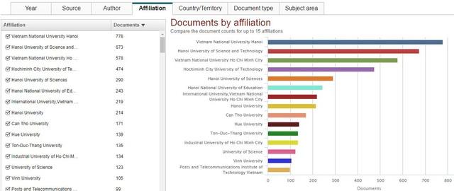Trường đại học nào của Việt Nam có công bố quốc tế nhiều nhất? - 1