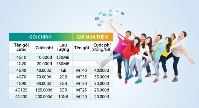 Các gói cước 4G Viettel cung cấp trước khi có Mimax đã rẻ hơn 3G từ 40-60%